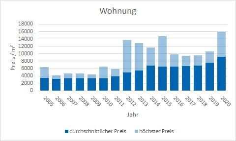 Pullach im Isartal Wohnung kaufen verkaufen Preis Bewertung Makler www.happy-immo.de