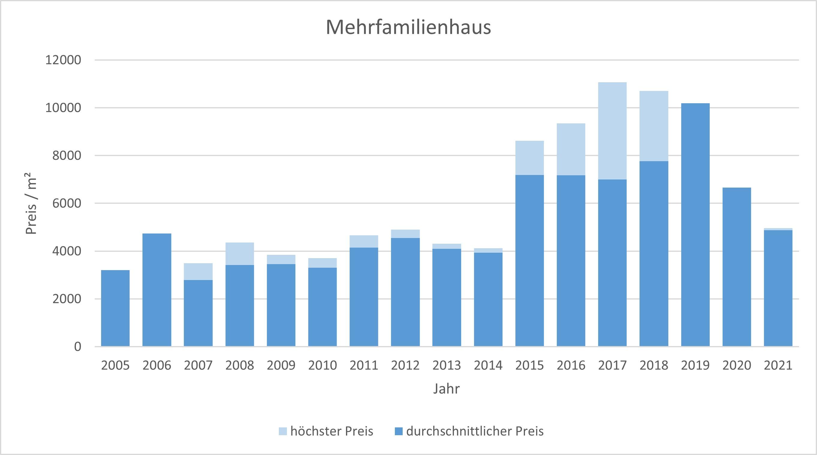 Pullach im Isartal Mehrfamilienhaus kaufen verkaufen Preis Bewertung Makler 2019 2020 2021  www.happy-immo.de