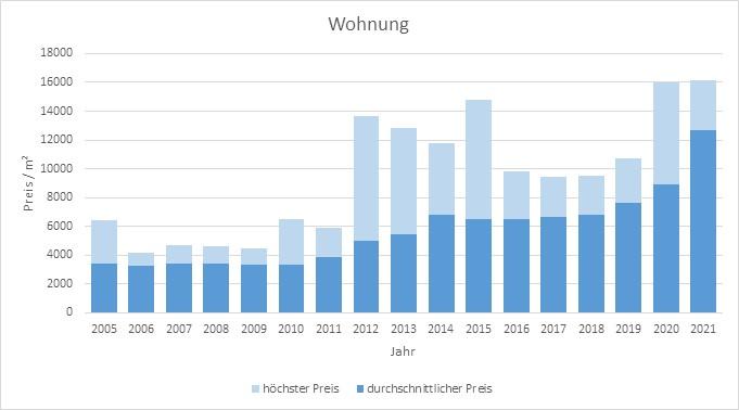 Pullach im Isartal Wohnung kaufen verkaufen Preis Bewertung Makler www.happy-immo.de 2019 2020 2021