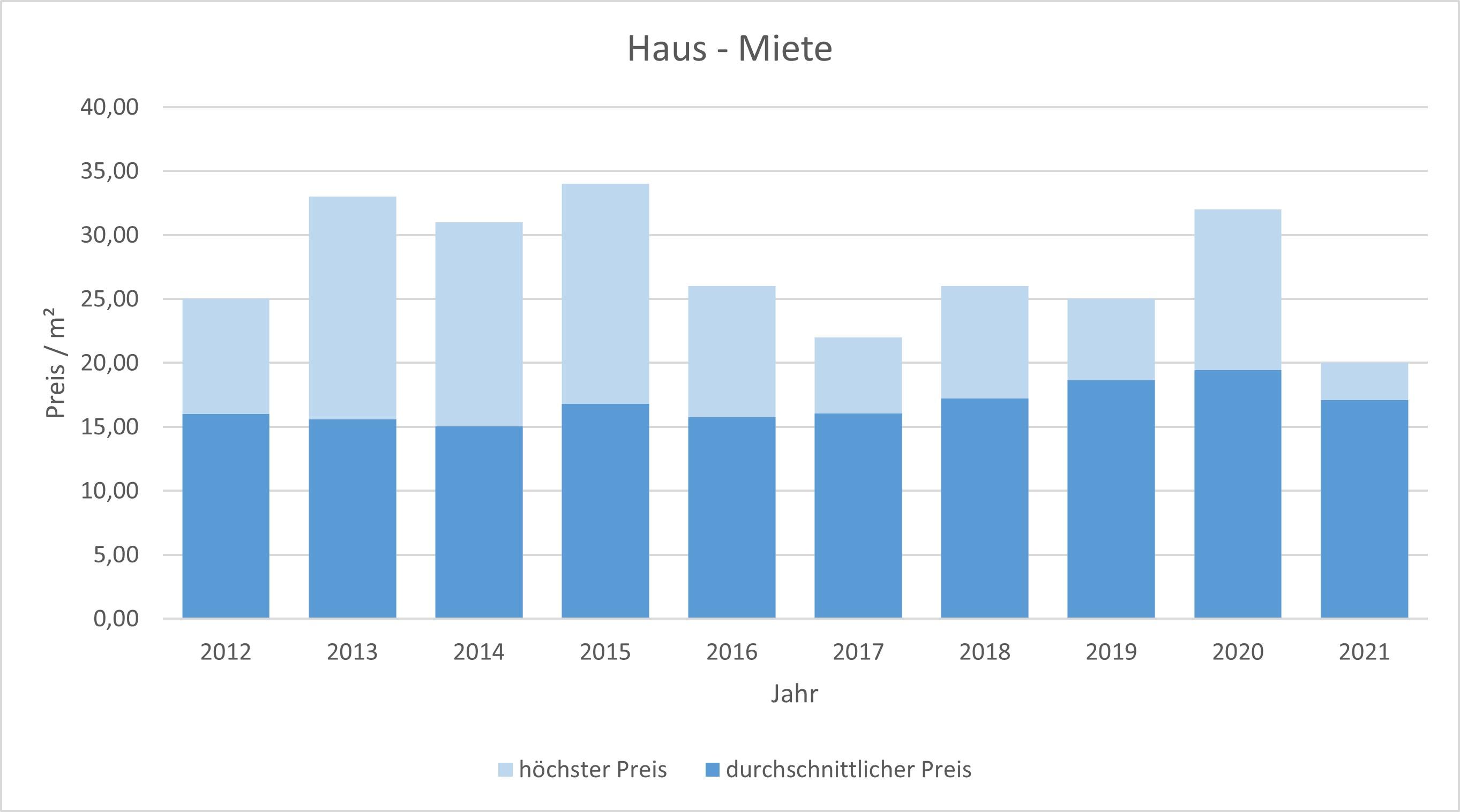 Pullach im Isartal Haus mieten vermieten Preis Bewertung Makler www.happy-immo.de 2019 2020 2021