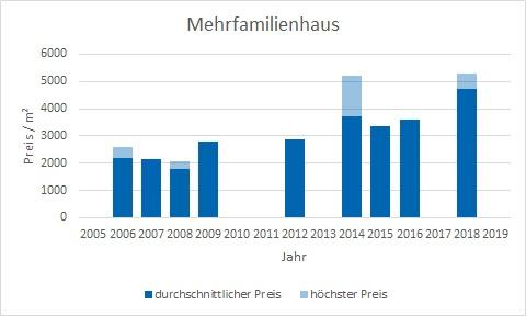 Putzbrunn mehrfamilienhaus kaufen verkaufen Preis Bewertung Makler www.happy-immo.de