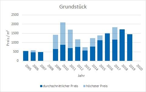 Putzbrunn Grundstück kaufen verkaufen Preis Bewertung Makler www.happy-immo.de