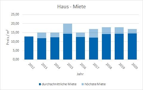 Putzbrunn Haus mieten vermieten qm Preis Bewertung Makler www.happy-immo.de