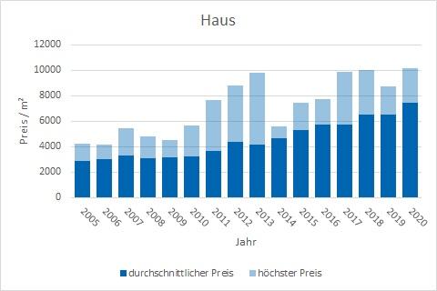 Putzbrunn Haus kaufen verkaufen Preis Bewertung Makler www.happy-immo.de