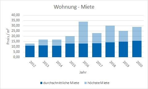 Putzbrunn Wohnung mieten vermieten Preis Bewertung Makler www.happy-immo.de