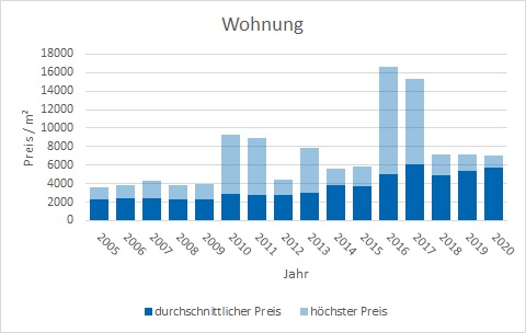 Putzbrunn Wohnung kaufen verkaufen Preis Bewertung Makler www.happy-immo.de