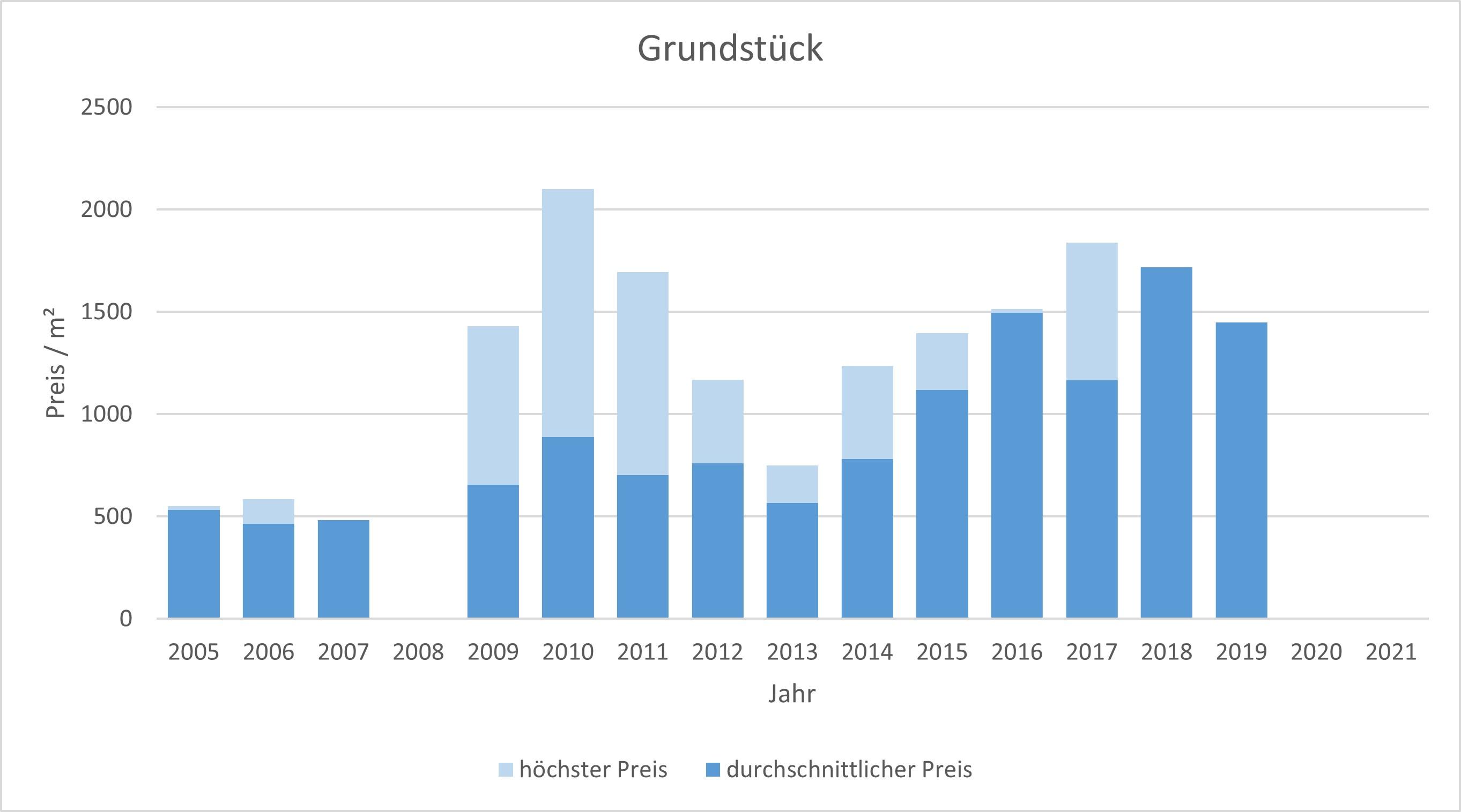 Putzbrunn Grundstück kaufen verkaufen Preis Bewertung Makler www.happy-immo.de 2019 2020 2021