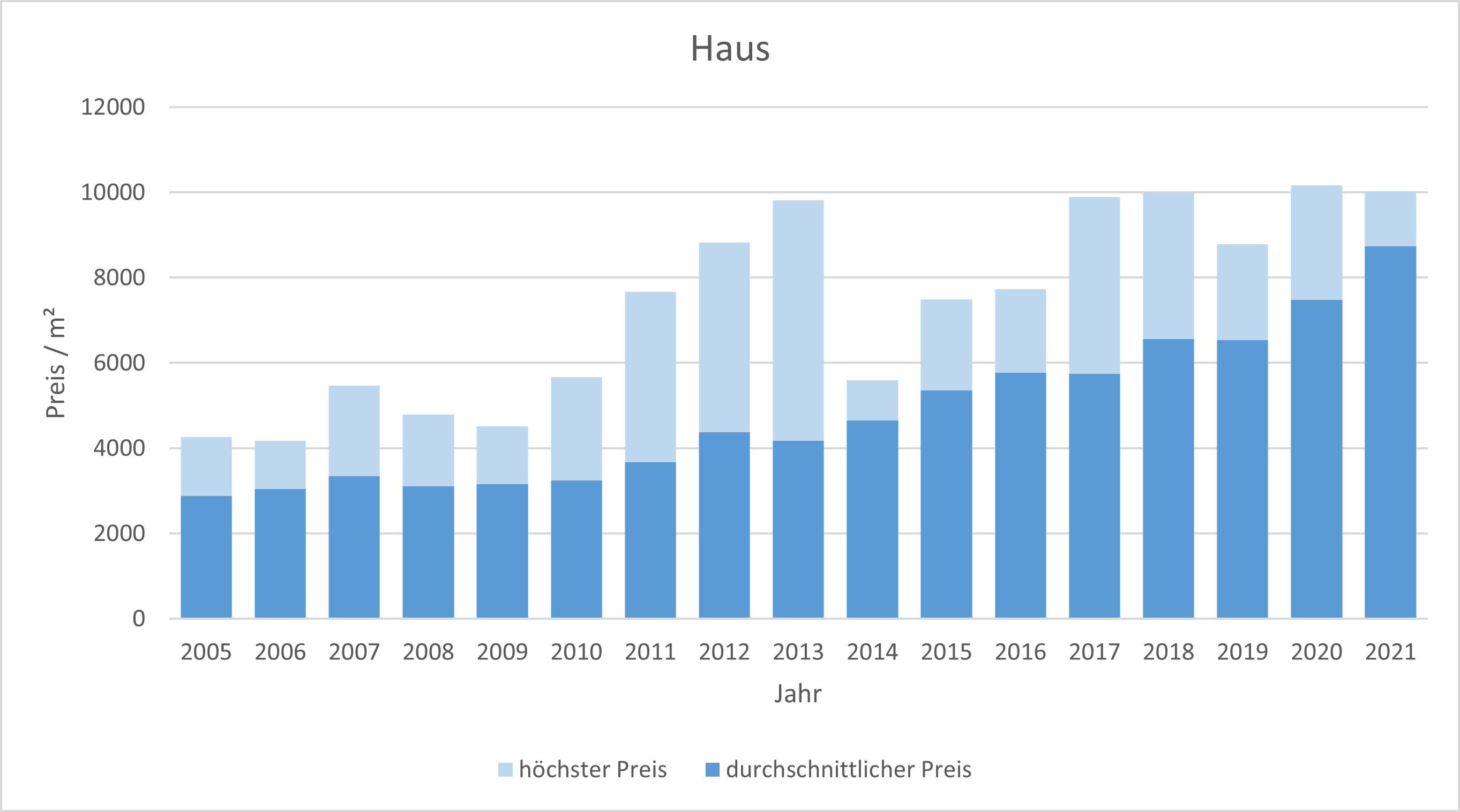 Putzbrunn Haus kaufen verkaufen Preis Bewertung Makler www.happy-immo.de 2019 2020 2021