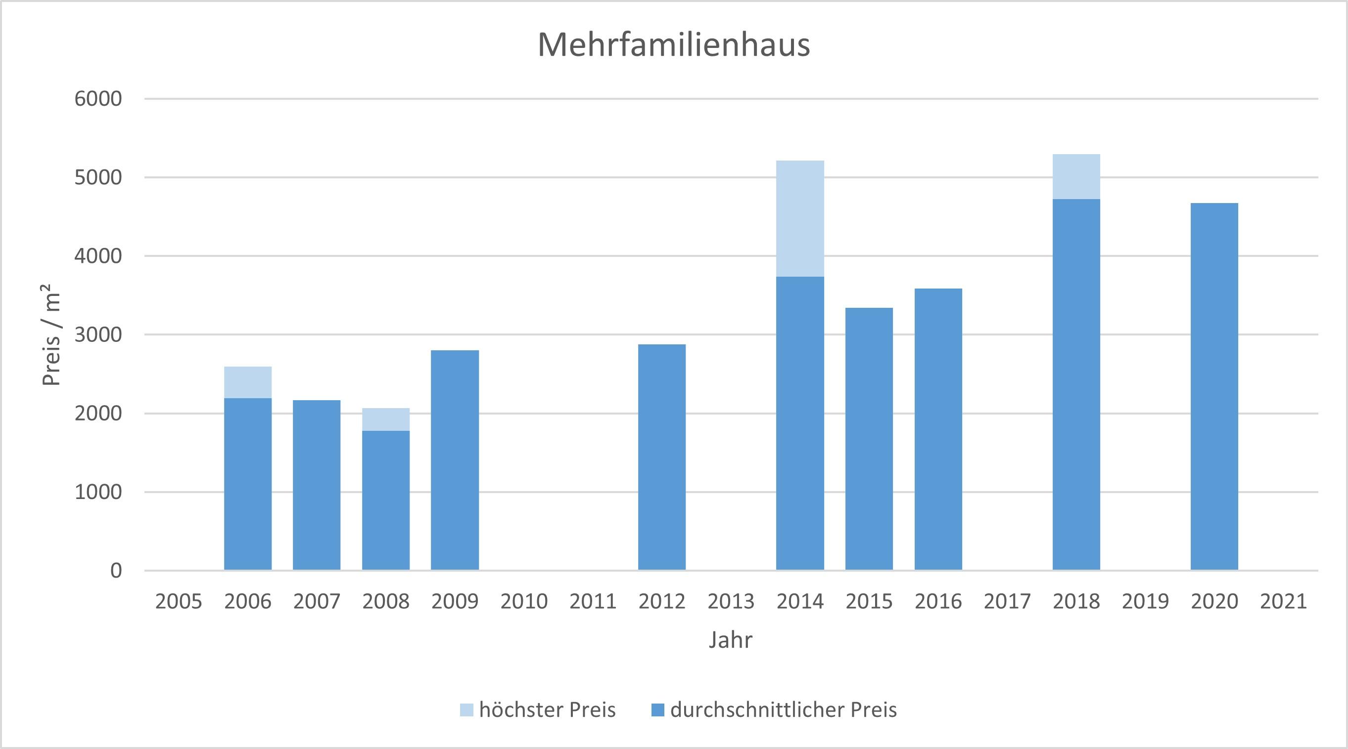 Putzbrunn mehrfamilienhaus kaufen verkaufen Preis Bewertung Makler 2019 2020 2021 www.happy-immo.de