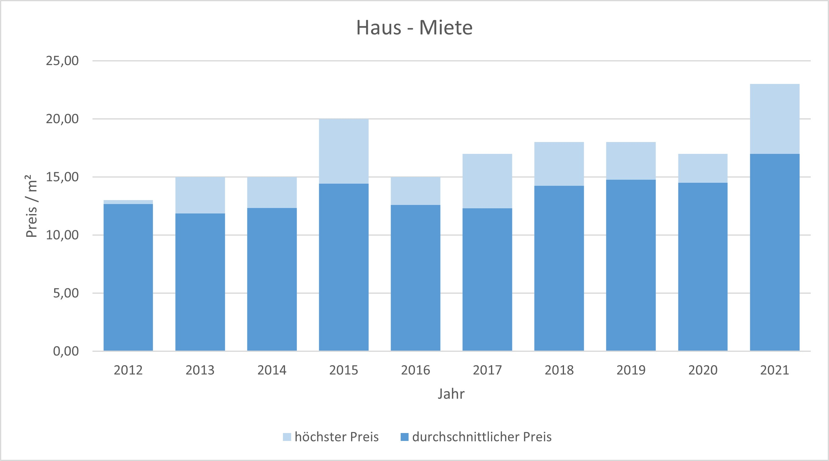 Putzbrunn Haus mieten vermieten qm Preis Bewertung Makler www.happy-immo.de 2019 2020 2021