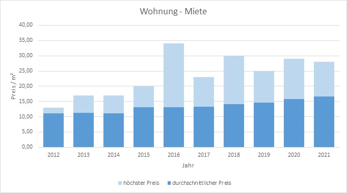 Putzbrunn Wohnung Haus mieten vermieten qm Preis Bewertung Makler 2019 2020 2021  www.happy-immo.de