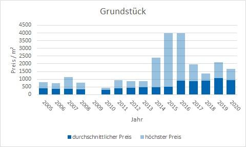 Rosenheim Grundstück kaufen verkaufen Preis Bewertung Makler www.happy-immo.de