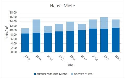 Rosenheim Haus mieten vermieten Preis Bewertung Makler www.happy-immo.de