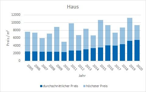 Rosenheim Haus kaufen verkaufen Makler qm-Preis www.happy-immo.de