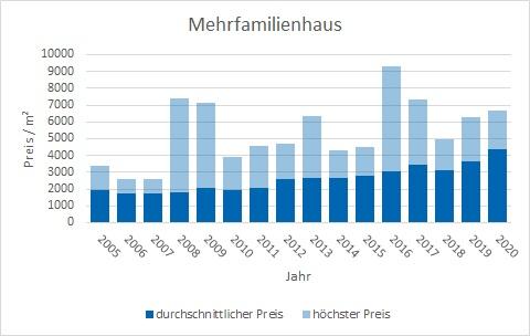 Rosenheim Mehrfamilienhaus kaufen verkaufen Preis Bewertung Makler www.happy-immo.de