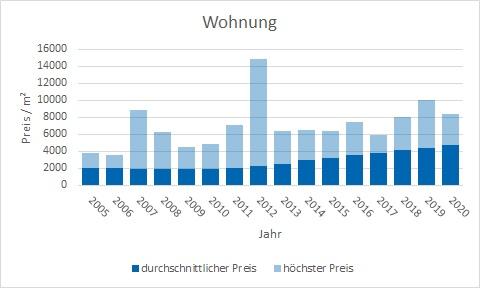 Rosenheim Wohnung kaufen verkaufen qm-Preis www.happy-immo.de
