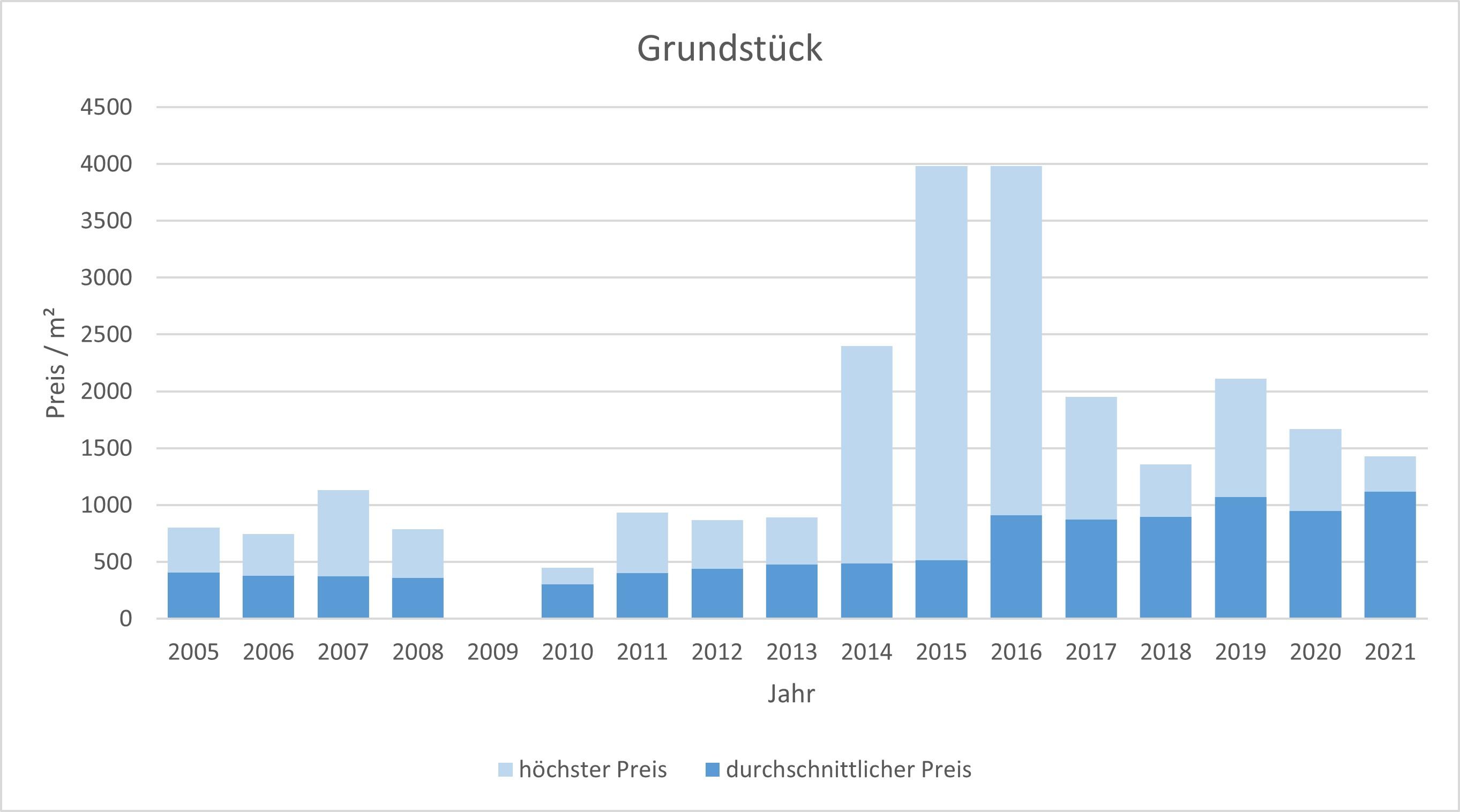 Rosenheim Grundstück kaufen verkaufen Preis Bewertung Makler www.happy-immo.de 2019 2020 2021