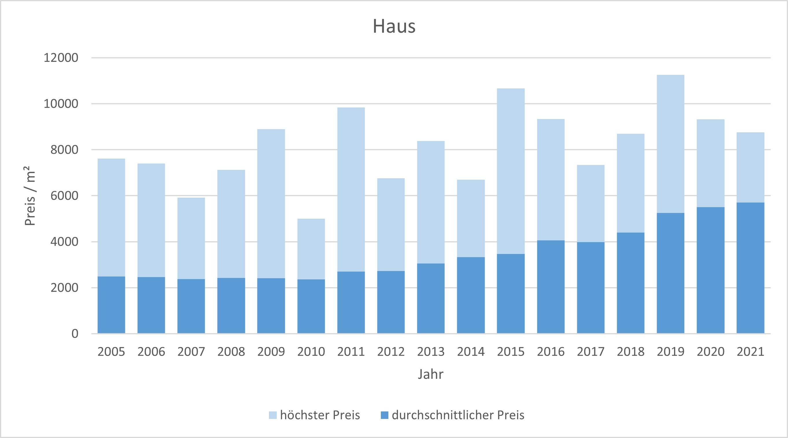 Rosenheim Haus kaufen verkaufen Makler qm-Preis www.happy-immo.de 2019 2020 2021