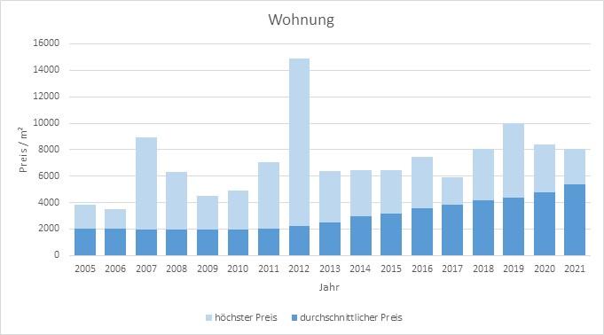 Rosenheim Wohnung kaufen verkaufen qm-Preis www.happy-immo.de 2019 2020 2021