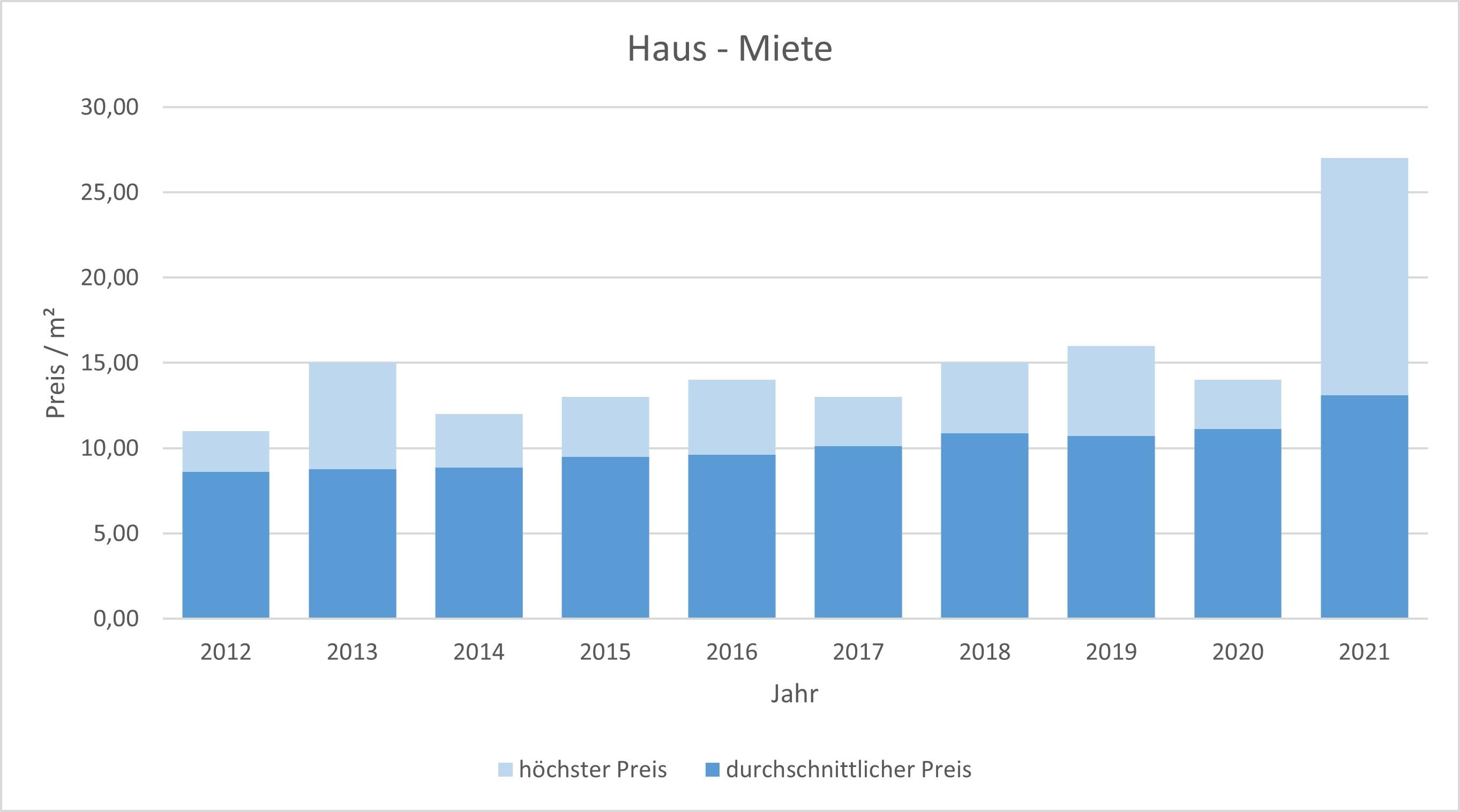 Rosenheim Haus mieten vermieten Preis Bewertung Makler www.happy-immo.de 2019 2020 2021