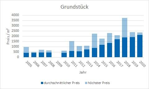 Rottach-Egern Grundstück kaufen verkaufen Preis Bewertung Makler www.happy-immo.de
