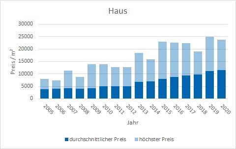 Rottach-Egern Haus  kaufen verkaufen Preis Bewertung Makler www.happy-immo.de