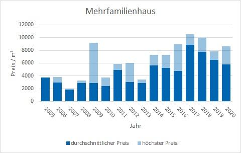 Rottach-Egern Mehrfamilienhaus kaufen verkaufen Preis Bewertung Makler www.happy-immo.de