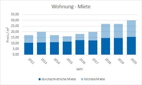 Rottach-Egern Mieten Vermieten qm-miete Mietpreis Miethöhe www.happy-immo.de