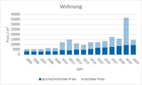 Rottach-Egern Wohnung kaufen verkaufen Preis Bewertung Makler www.happy-immo.de