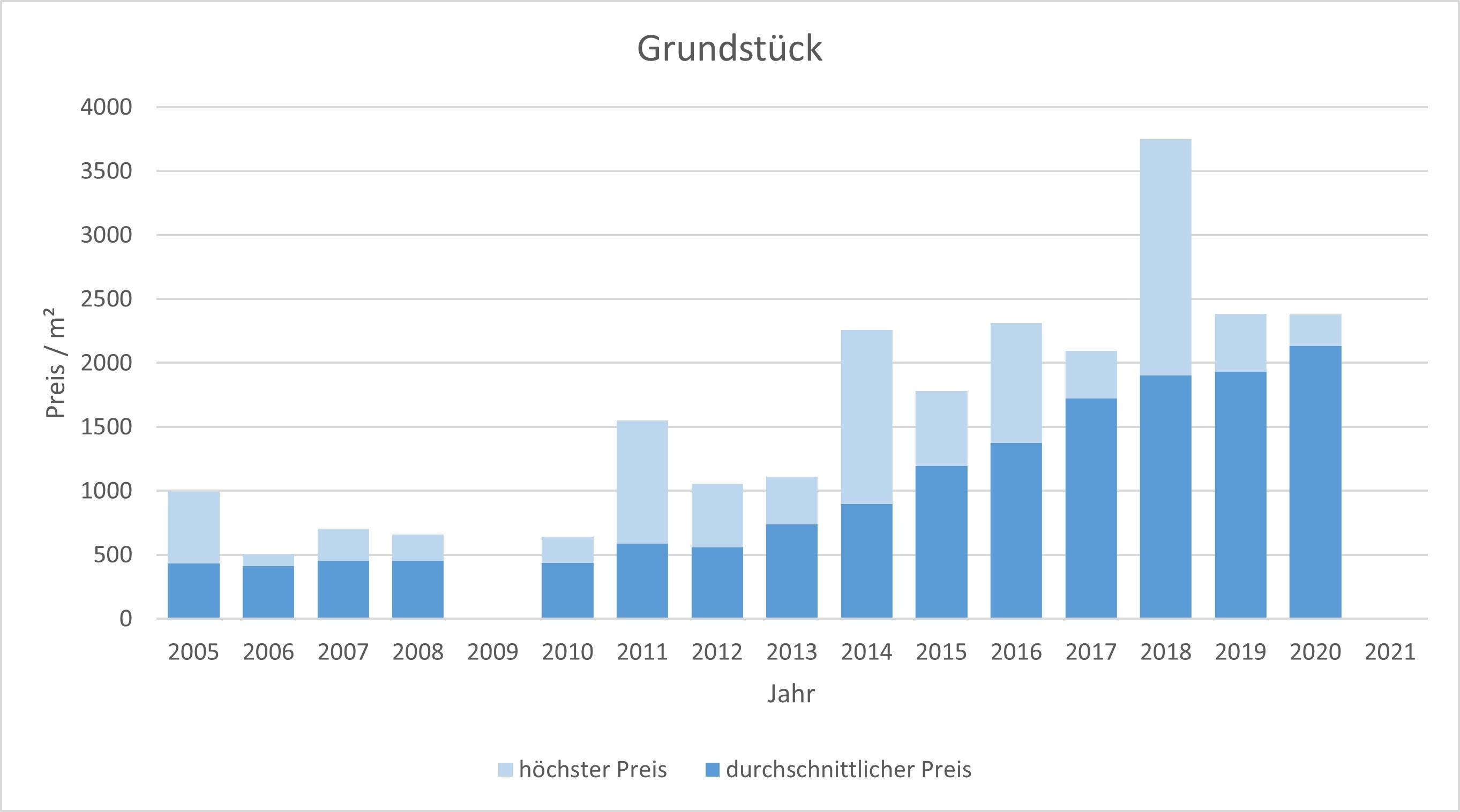 Rottach-Egern Grundstück kaufen verkaufen Preis Bewertung Makler www.happy-immo.de 2019 2020 2021