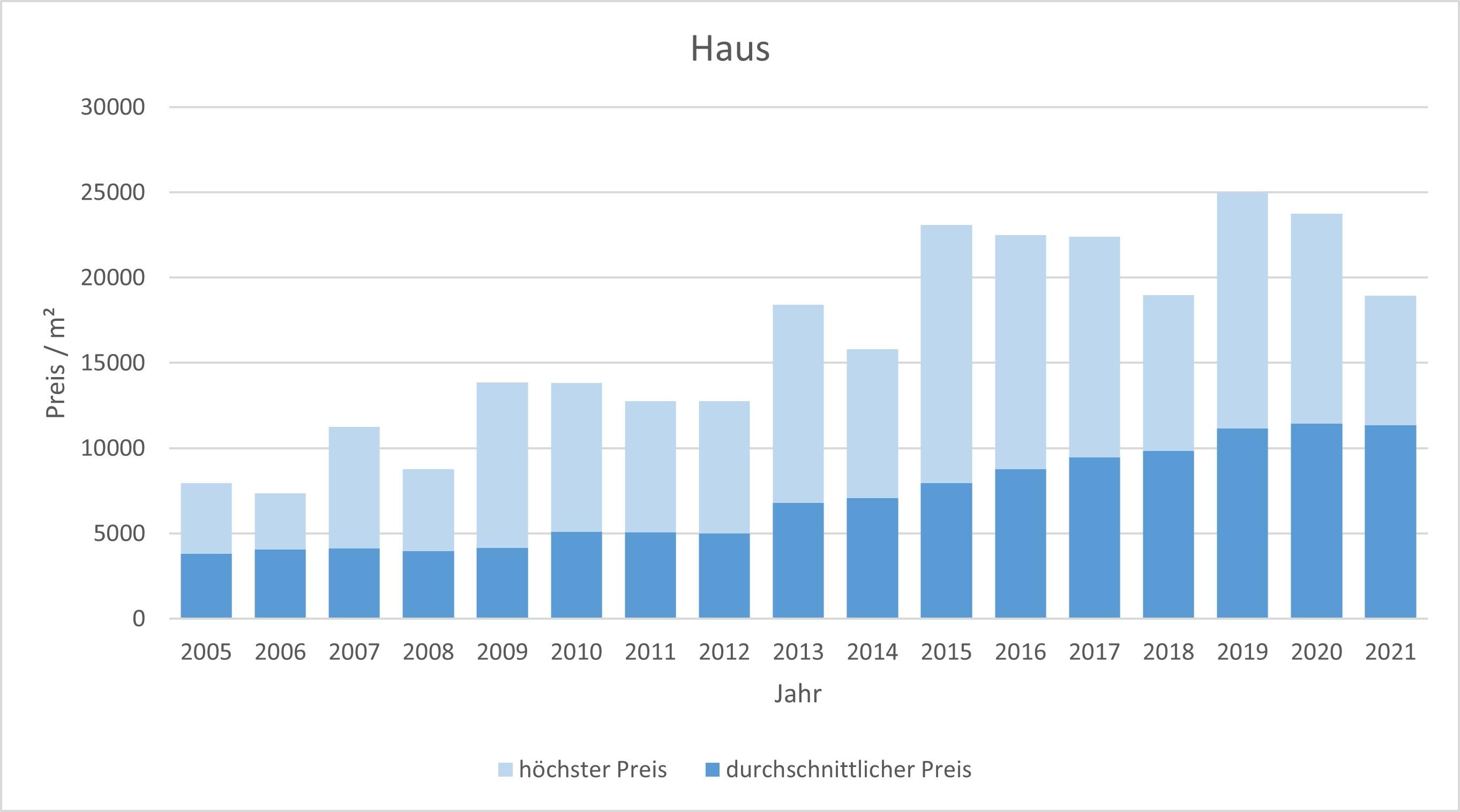 Rottach-Egern Haus  kaufen verkaufen Preis Bewertung Makler www.happy-immo.de 2019 2020 2021