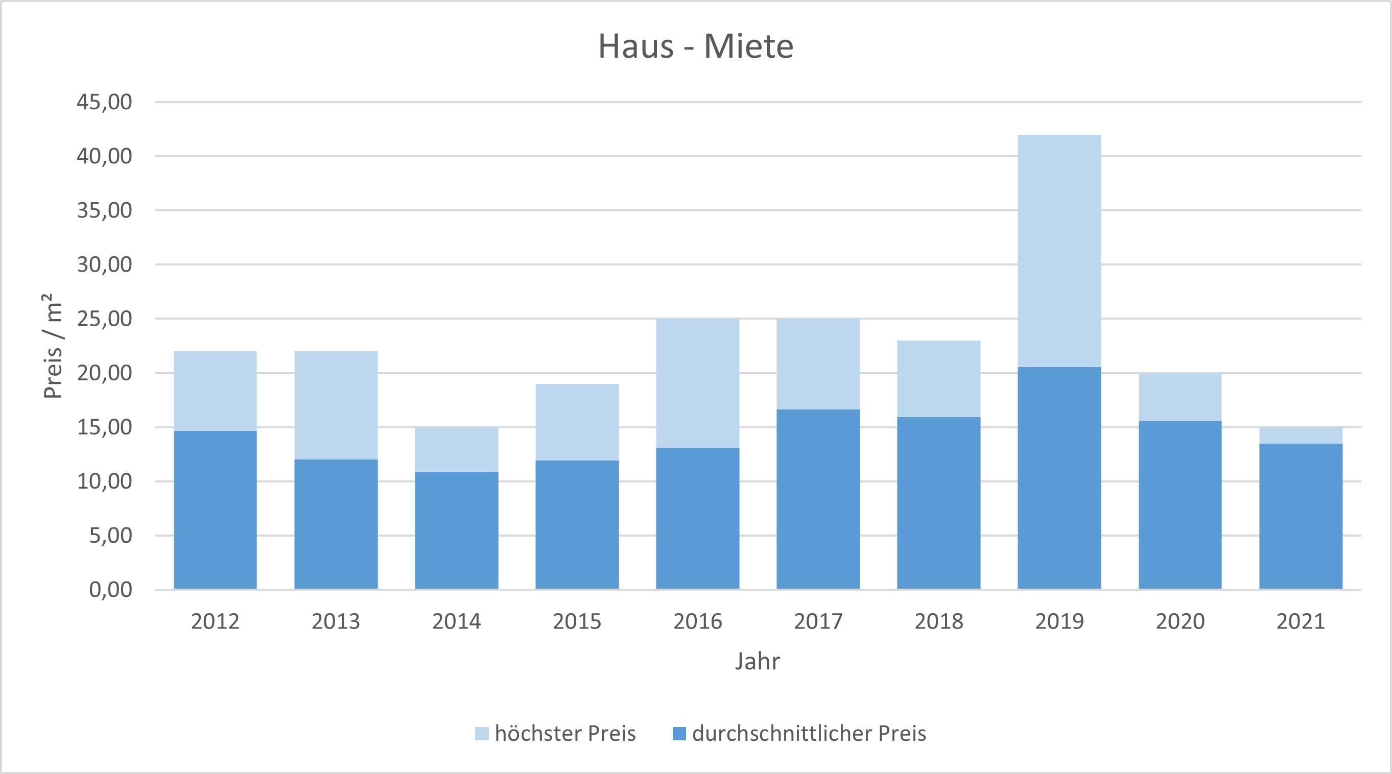 Rottach-Egern Wohnung mieten vermieten Preis Bewertung Makler www.happy-immo.de 2019 2020 2021