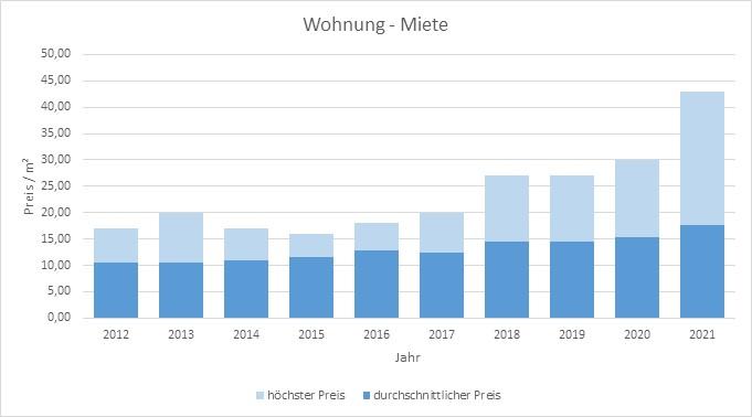 Wohnung Haus Mietpreis Mieten Vermieten qm-Miete www.happy-immo.de 2019 2020 2021