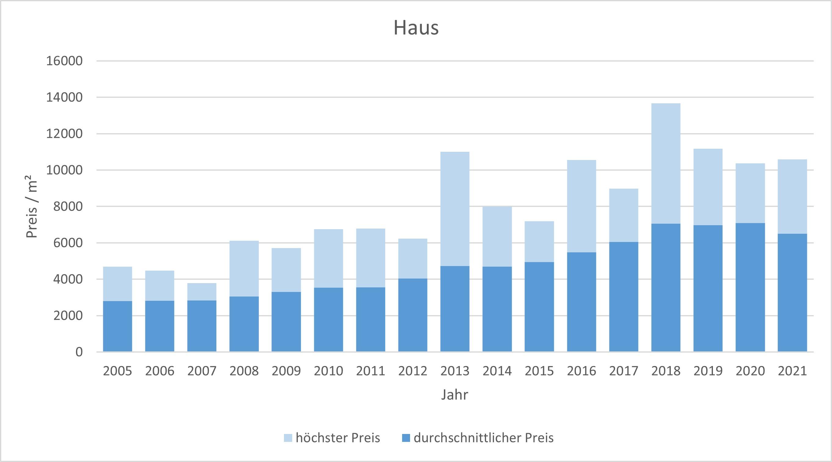 Sauerlach Haus kaufen verkaufen Preis Bewertung Makler www.happy-immo.de 2019 2020 2021