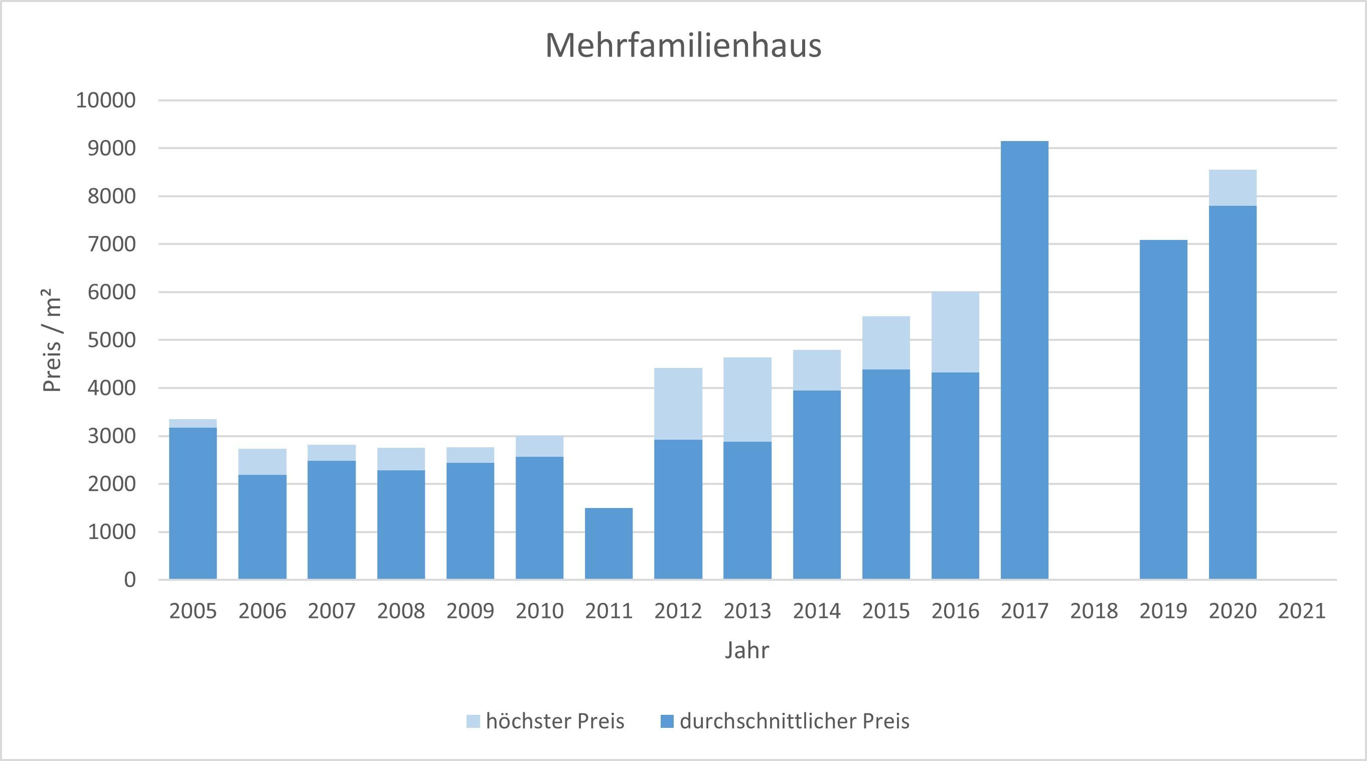 Sauerlach Mehrfamilienhaus kaufen verkaufen Preis Bewertung Makler 2019 2020 2021 www.happy-immo.de