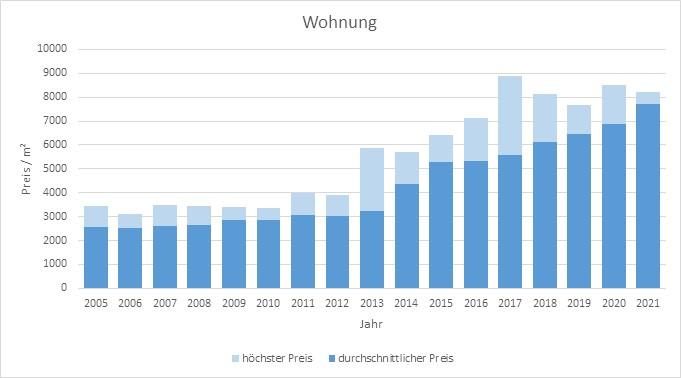 Sauerlach Wohnung kaufen verkaufen Preis Bewertung Makler www.happy-immo.de 2019 2020 2021