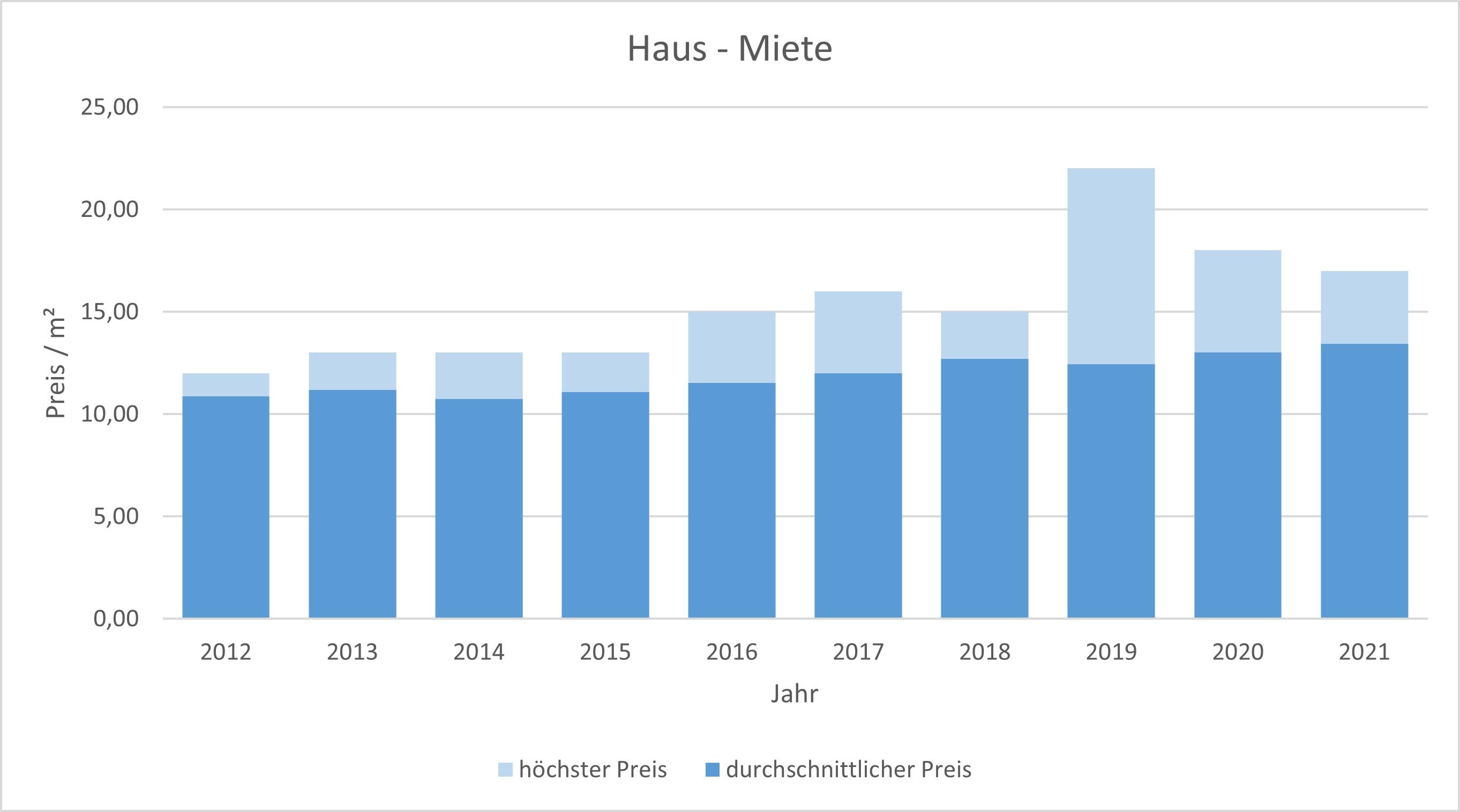 Sauerlach Haus mieten vermieten Preis Bewertung Makler www.happy-immo.de 2019 2020 2021