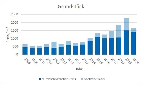 Schäftlarn Grundstück  kaufen verkaufen Preis Bewertung Makler www.happy-immo.de
