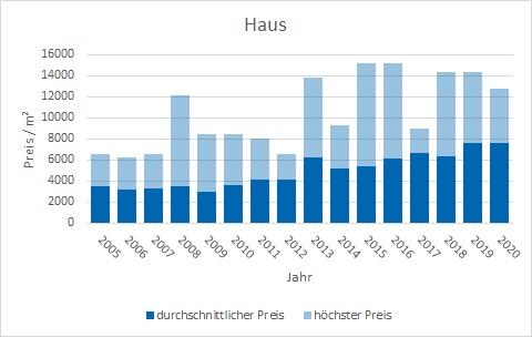 Schäftlarn Haus kaufen verkaufen Preis Bewertung Makler www.happy-immo.de