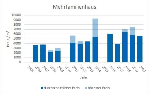 Schäftlarn Mehrfamilienhaus kaufen verkaufen Preis Bewertung Makler www.happy-immo.de