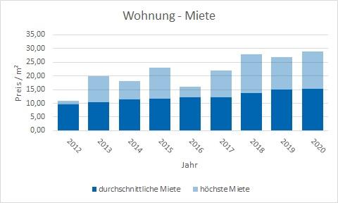 Schäftlarn Wohnung mieten vermietenPreis Bewertung Makler www.happy-immo.de