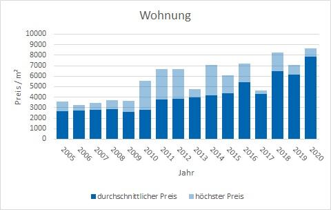 Schäftlarn Wohnung kaufen verkaufen Preis Bewertung Makler www.happy-immo.de