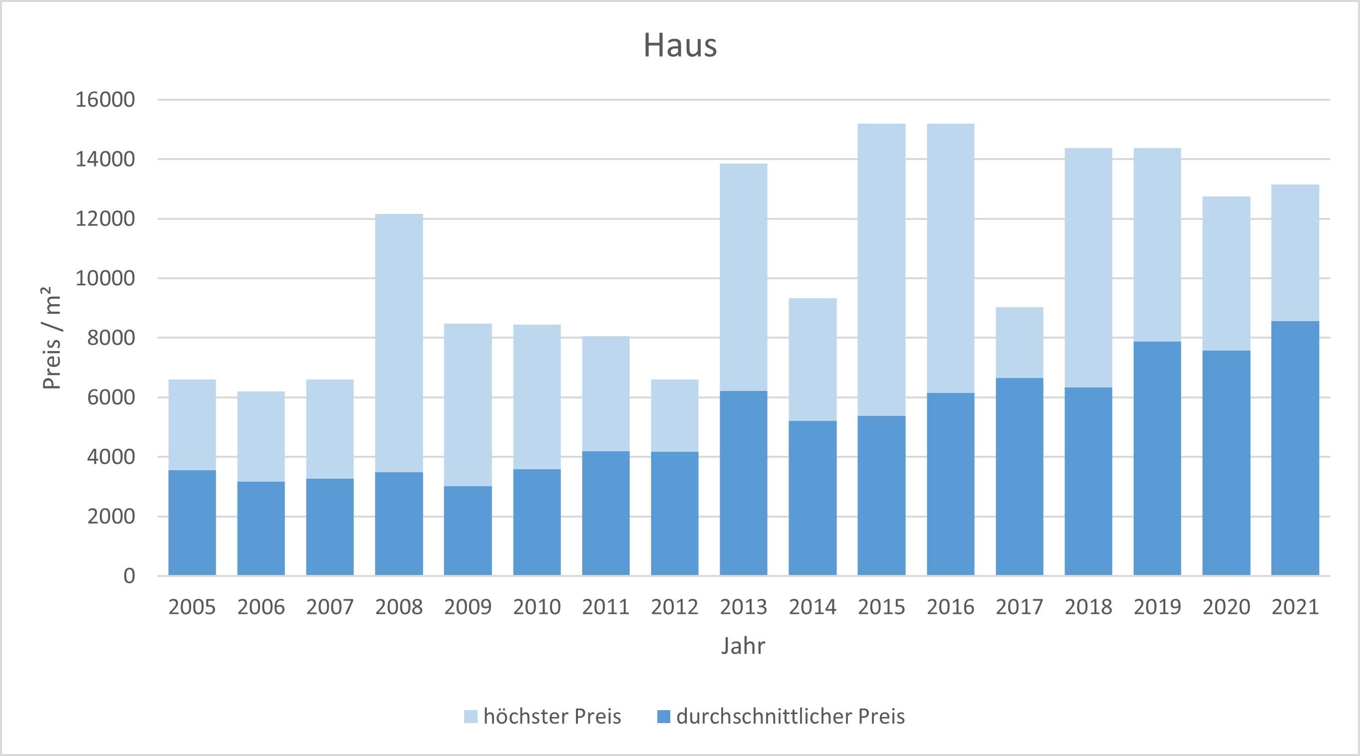Schäftlarn Haus kaufen verkaufen Preis Bewertung Makler www.happy-immo.de 2019 2020 2021