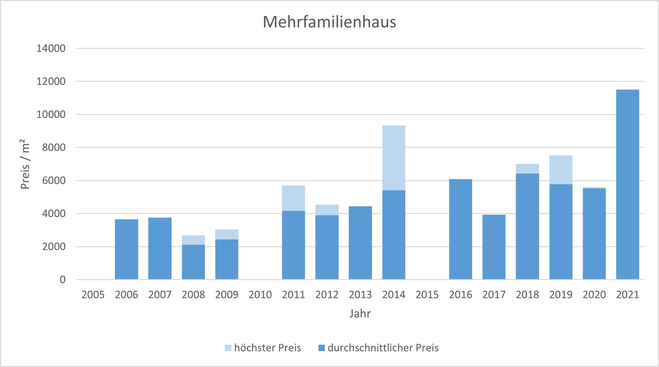 Schäftlarn Mehrfamilienhaus kaufen verkaufen Preis Bewertung Makler 2019 2020 2021 www.happy-immo.de