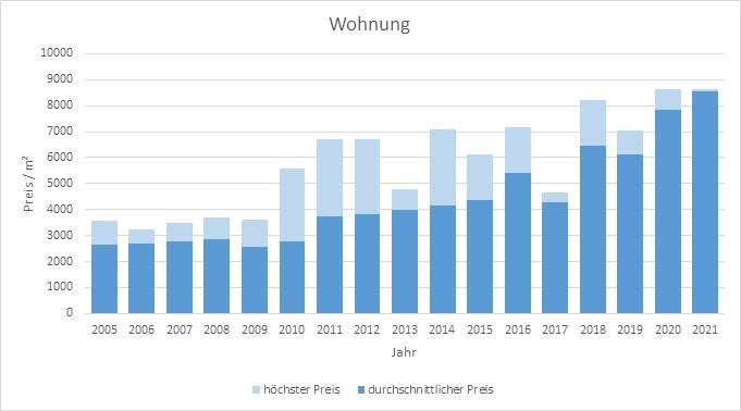 Schäftlarn Wohnung kaufen verkaufen Preis Bewertung Makler www.happy-immo.de 2019 2020 2021
