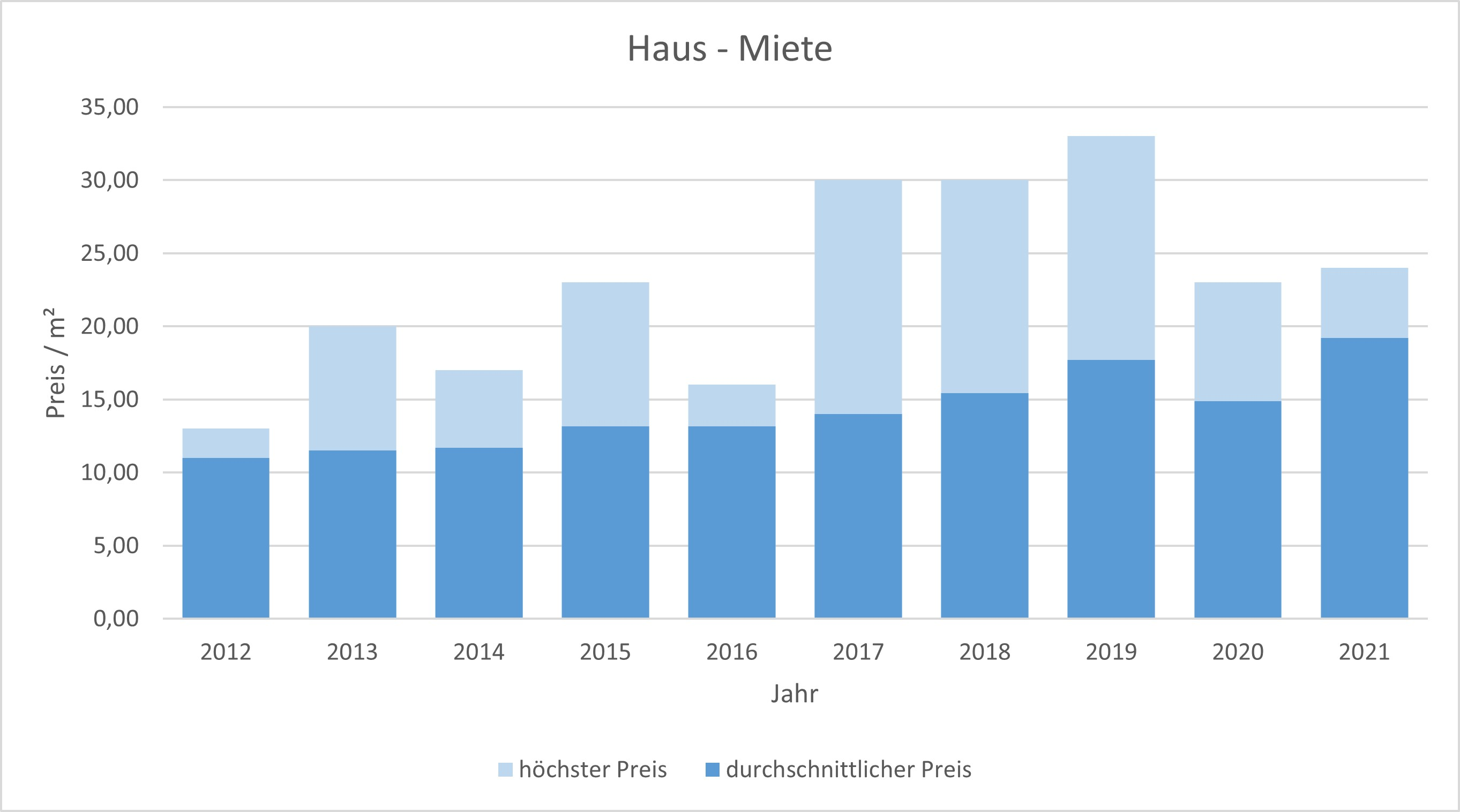 Schäftlarn Haus mieten vermieten Preis Bewertung Makler www.happy-immo.de 2019 2020 2021