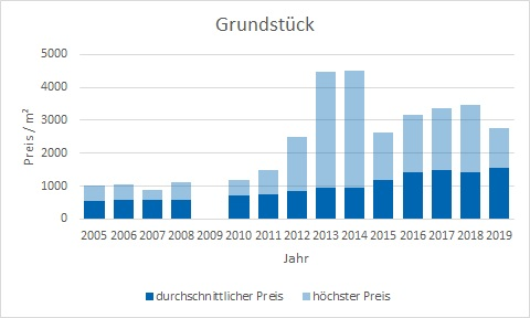 Starnberg Grundstück kaufen verkaufen Preis Bewertung Makler www.happy-immo.de