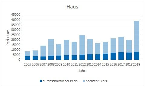 Starnberg Haus kaufen verkaufen Preis Bewertung Makler www.happy-immo.de