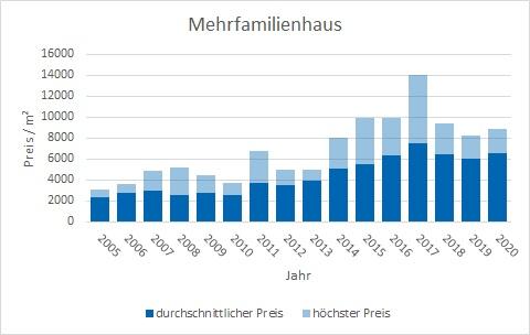 Starnberg Mehrfamilienhaus kaufen verkaufen Preis Bewertung Makler www.happy-immo.de