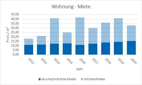 Starnberg Wohnung mieten vermieten Preis Bewertung Makler www.happy-immo.de